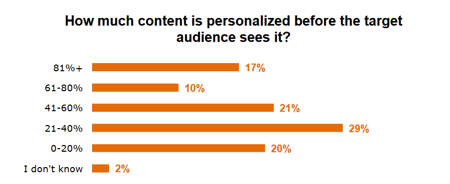 Content Personalization
